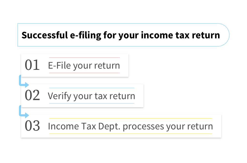 E-file Income Tax Return