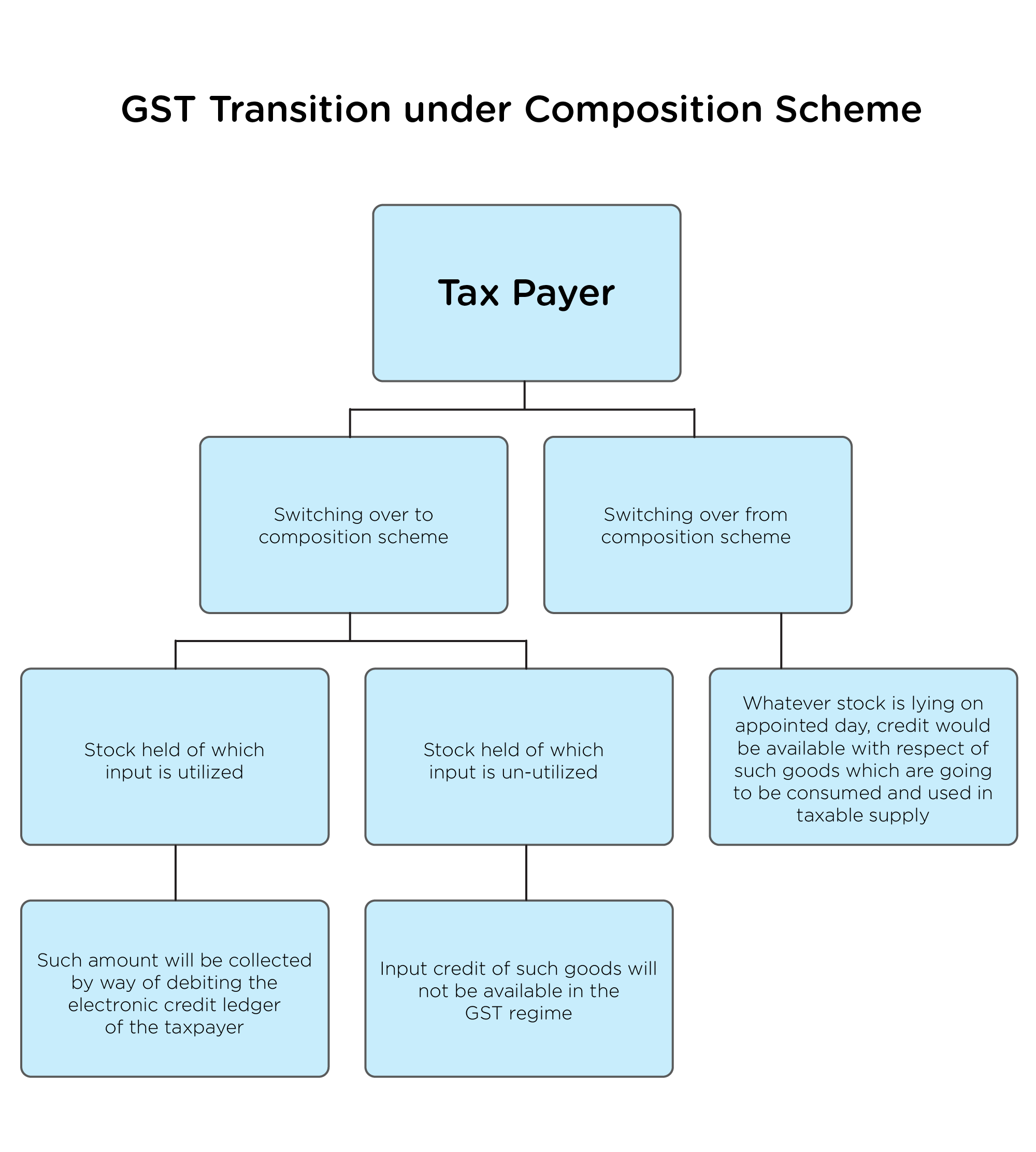 GST transition process