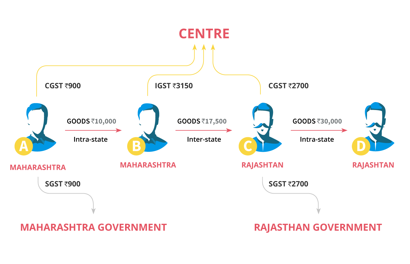 How SGST, CGST and IGST will be collected?