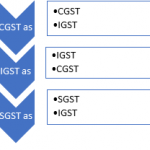 input service distributor under GST credit