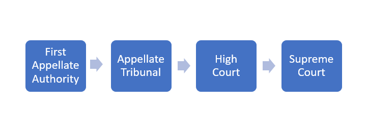 appeal to first appellate authority