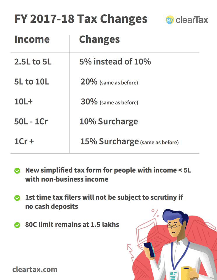 Income Tax slab for Budget 2017