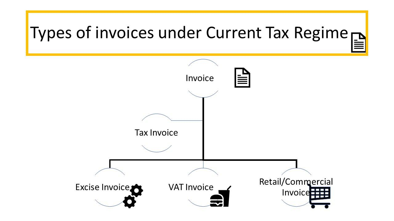 Types of Invoices under Current Tax Regime