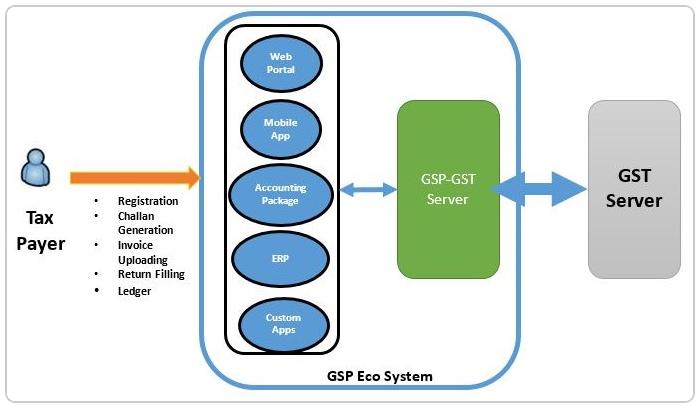 GSP Ecosystem