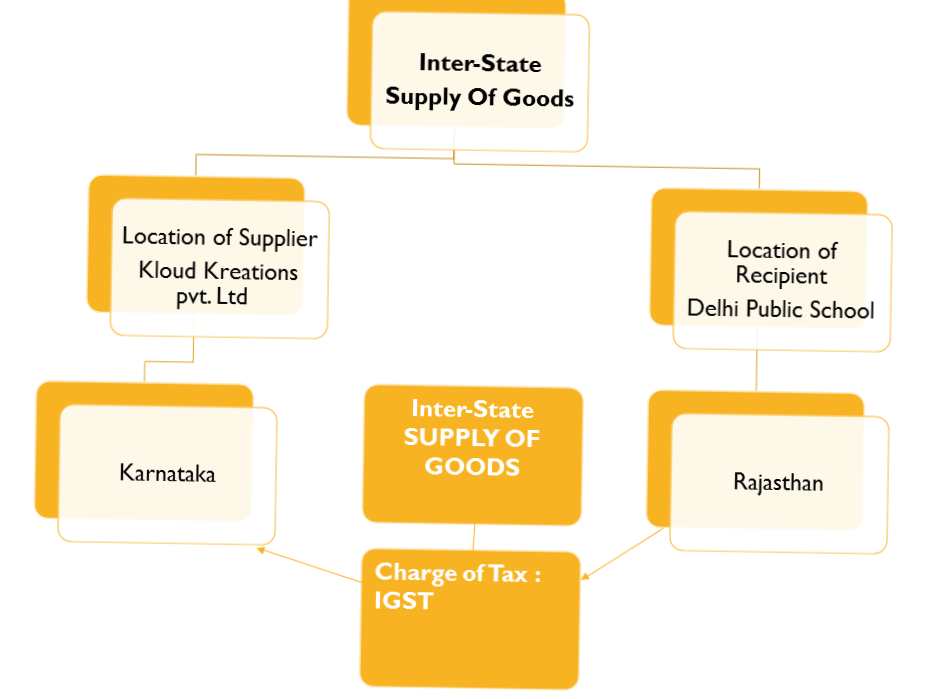 In case of inter-state supply of goods IGST is levied
