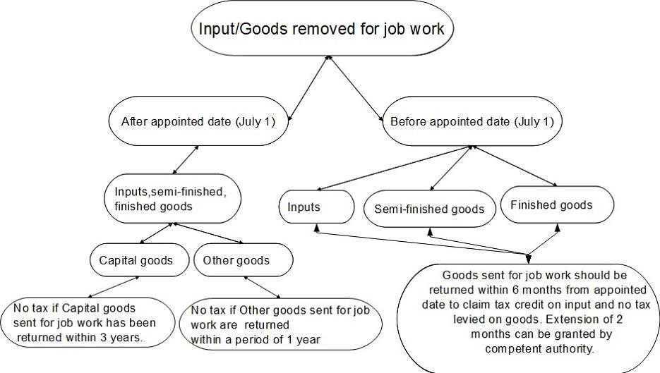 Input Credit on Job Work