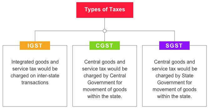 Under GST, there are three major taxes namely, IGST, CGST & SGST