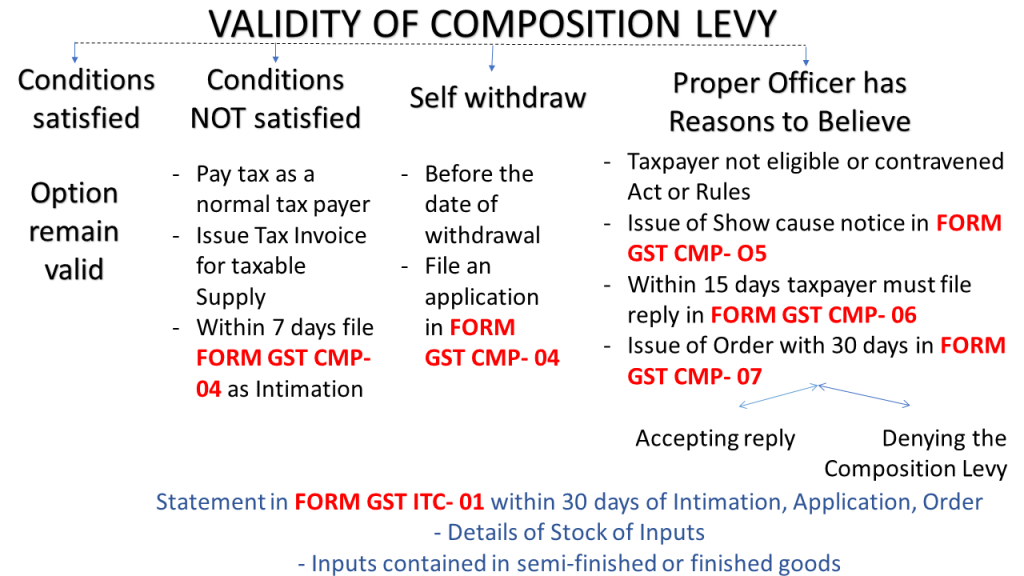 Composition Scheme Rules under GST