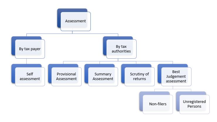 assessments under gst