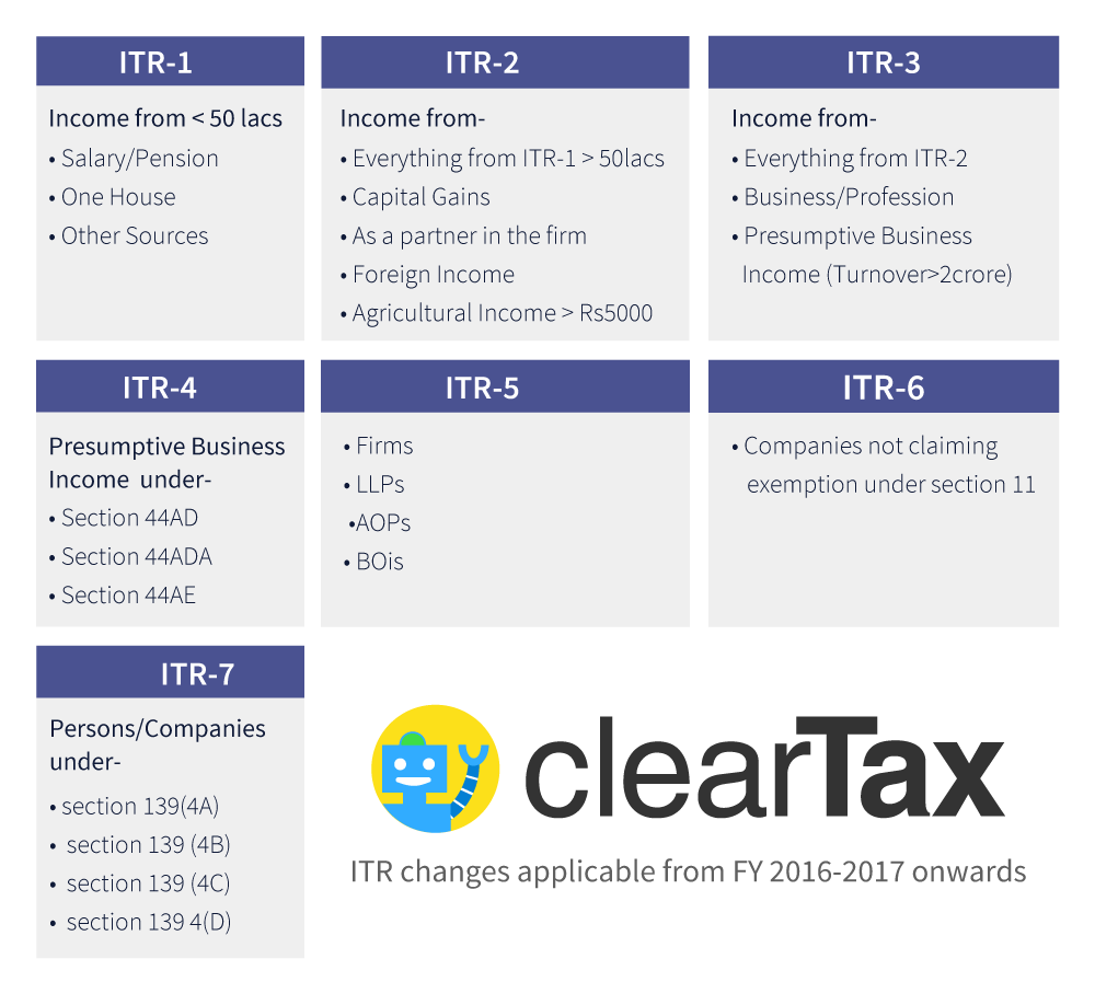 Income Tax In India Guide Examples E Filing Process
