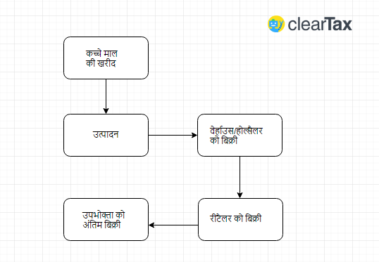 Hindi multi stage