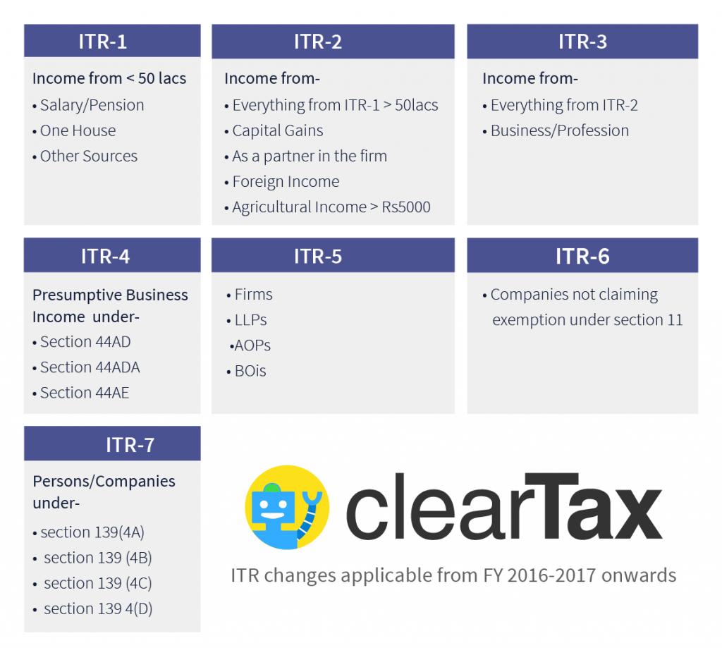 Income tax returns (ITR) e-filing