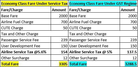 breakdown of airfare for economy class under VAT and GST
