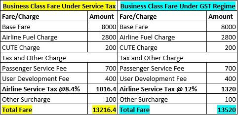 air fare comparison under GST for business class