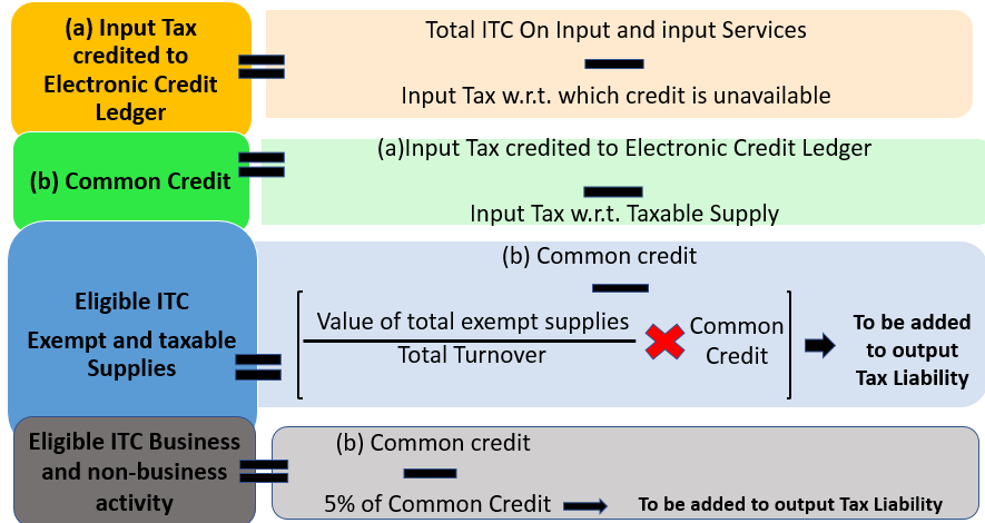 ITC Rules for Common Credit under GST