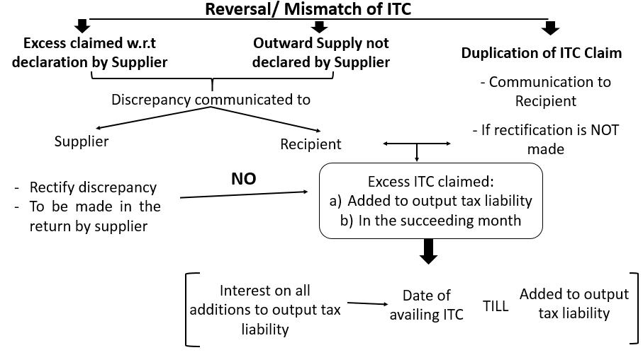 matching, reversal and reclaim of ITC