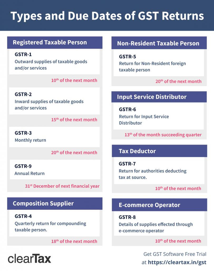 GST Returns explained
