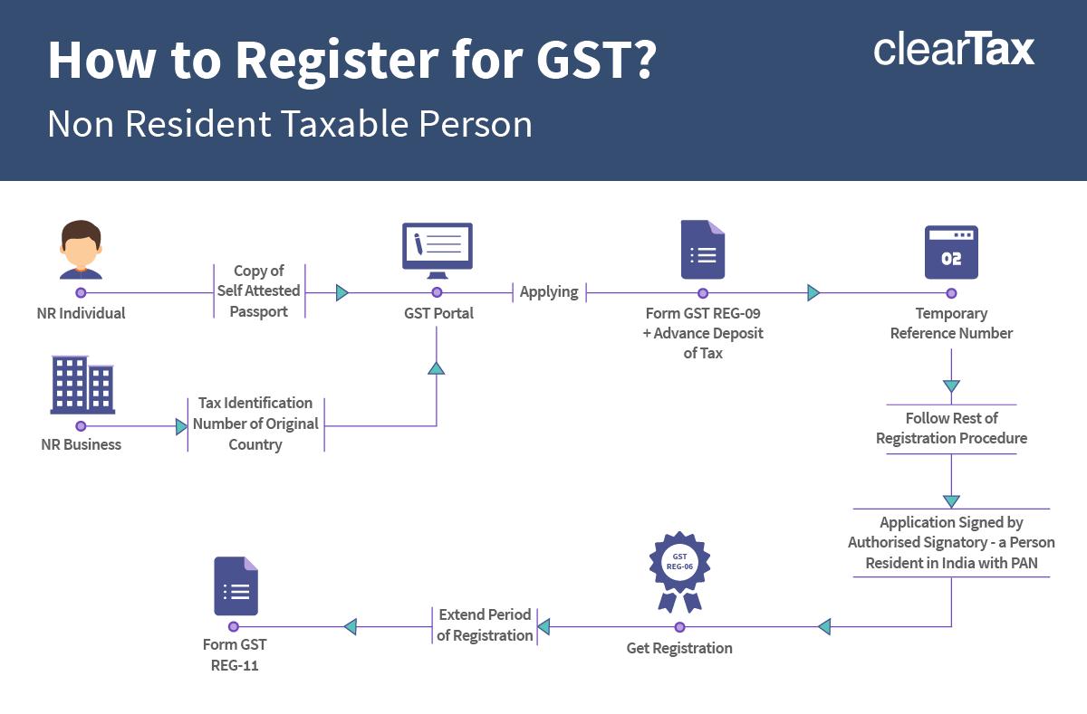GST registration for non residents