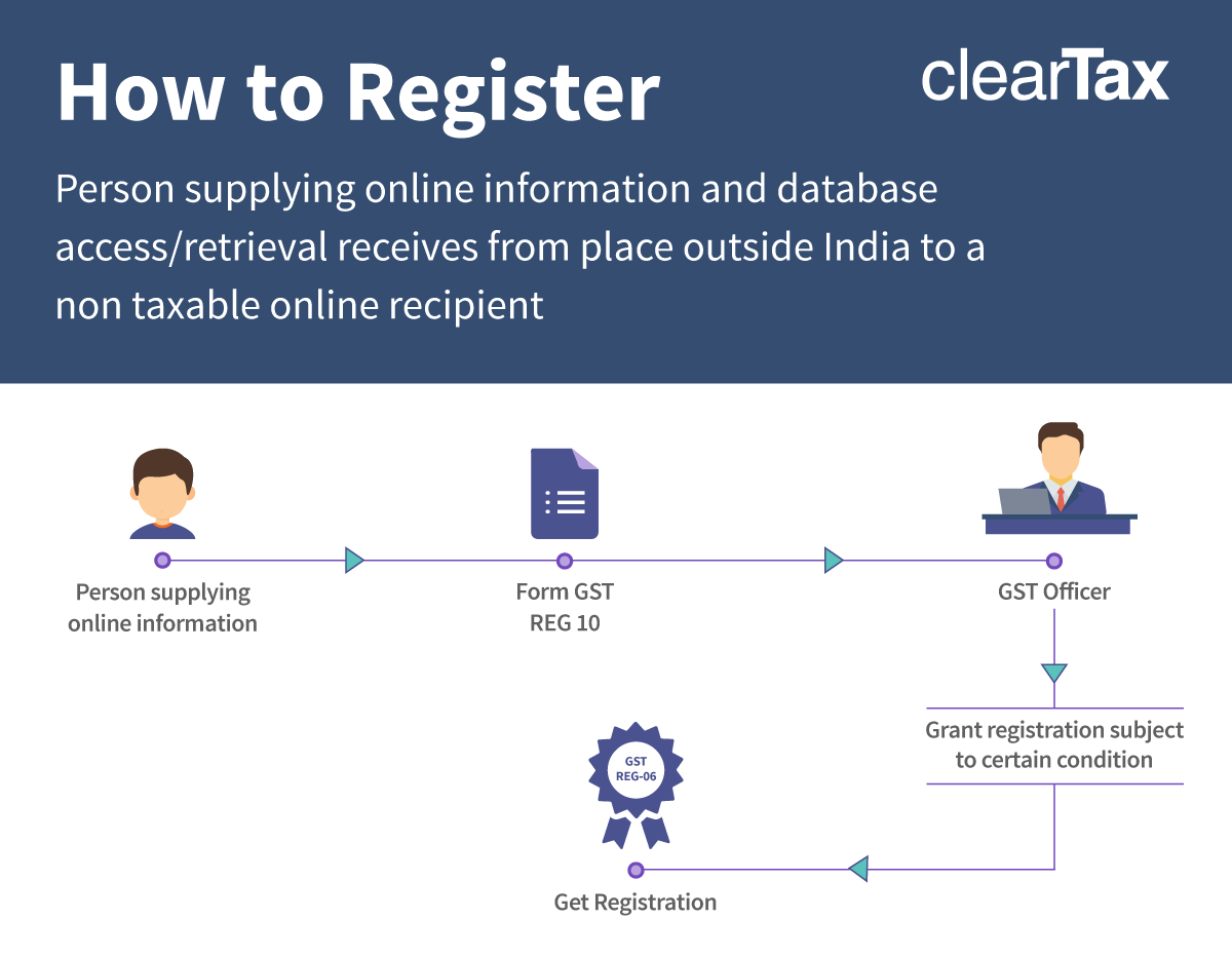 gst registration for ecommerce