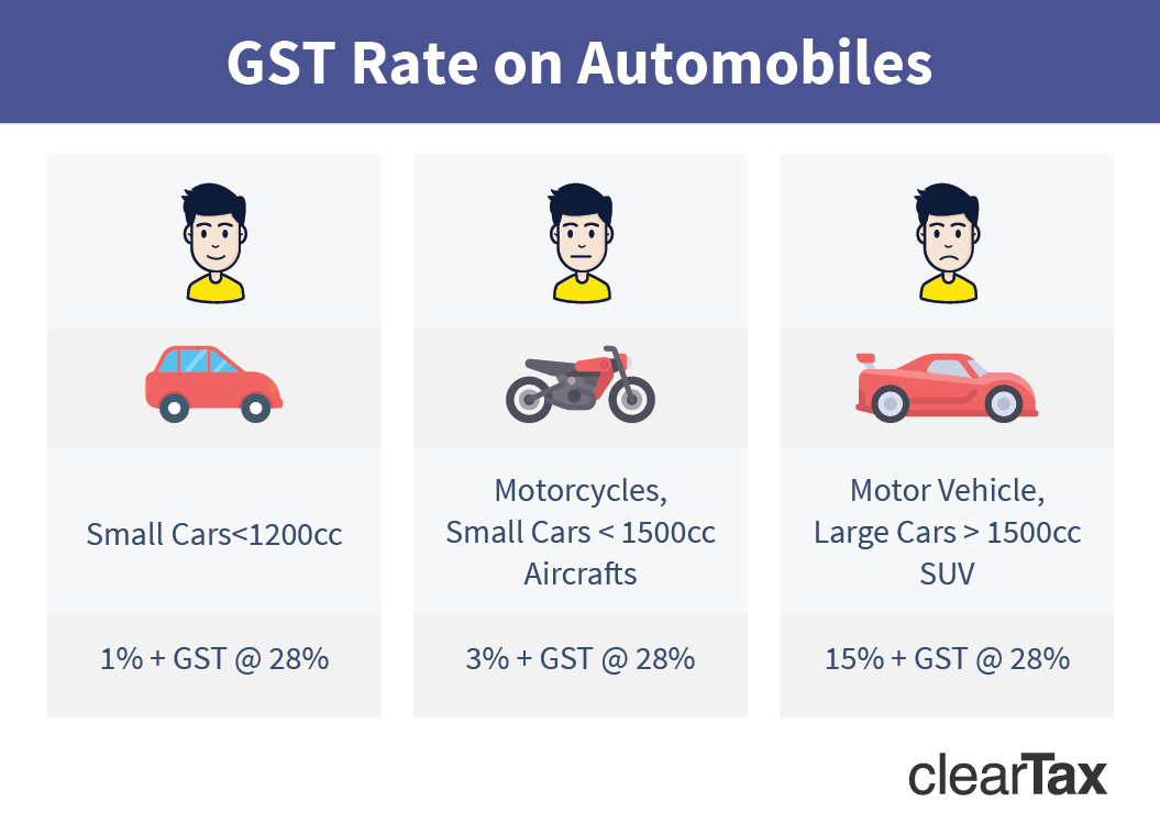 Gst On Cars Prices Other Automobiles In India Impact Of Gst