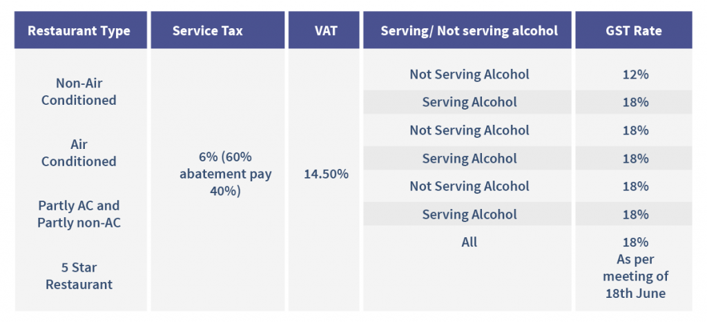 gst on foods and services