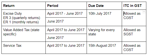 Filing VAT and Service Tax Returns for June 2017