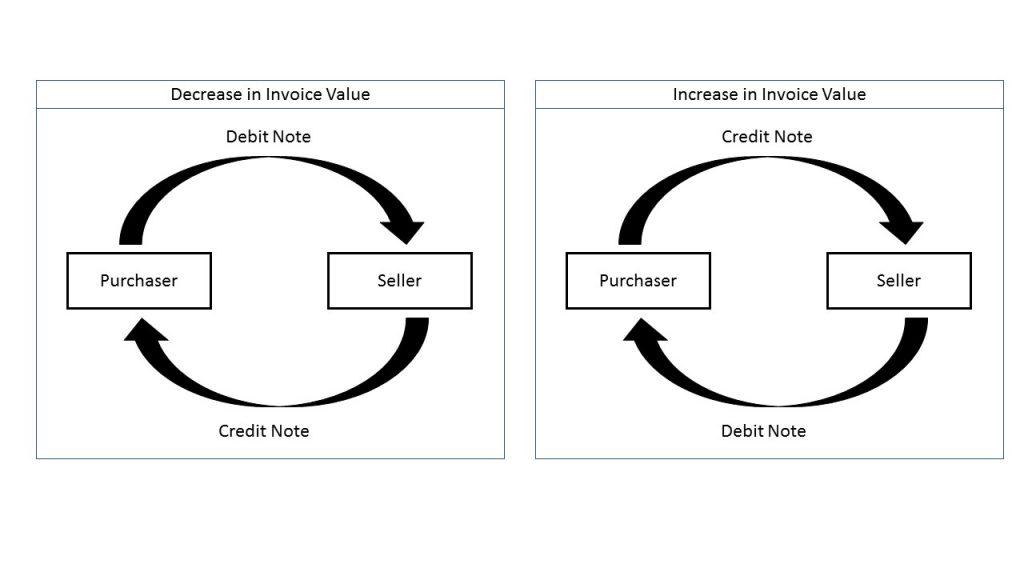 What is debit note credit note and revised invoice debit note credit note altavistaventures Images