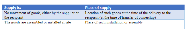 Place of supply of goods