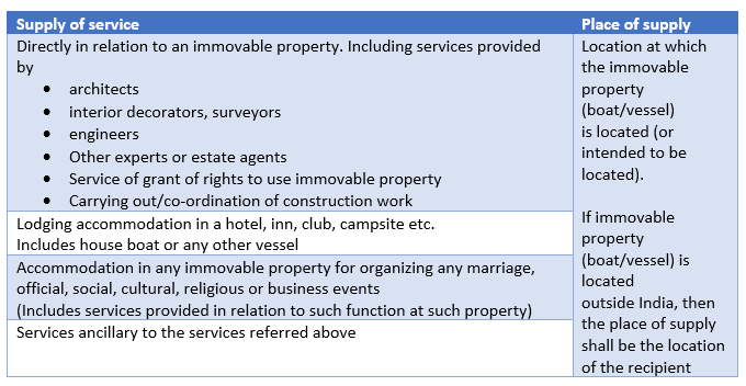 place of supply for services of immovable property
