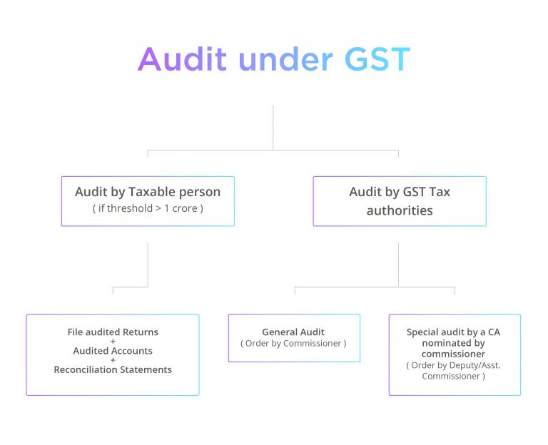 audit-under-GST-1-768x624