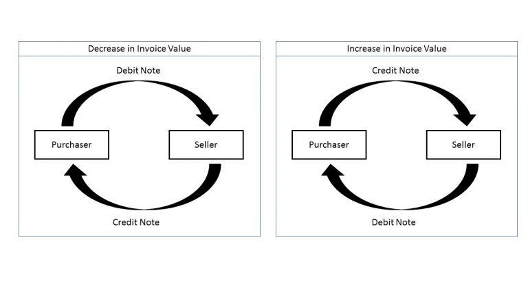 debit and credit note