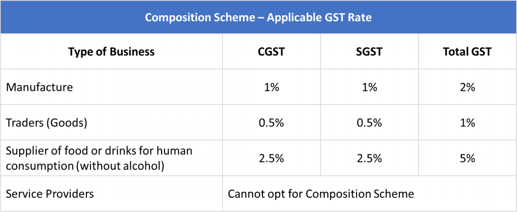 composition scheme gst rates