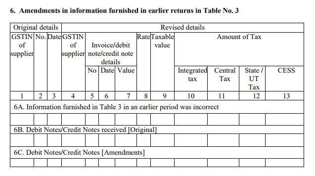 Gstr 6 return filing format eligibility rules for Table 6 of gst