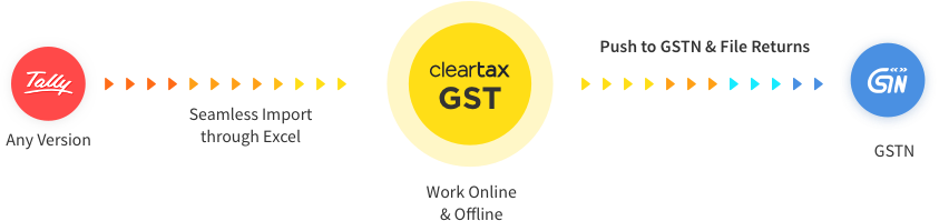 cleartax+tally