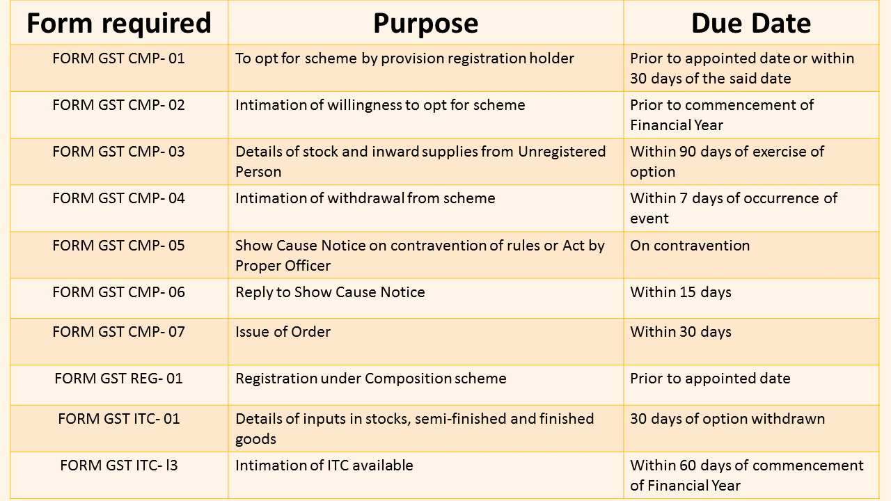 Composition Scheme Rules under GST 2