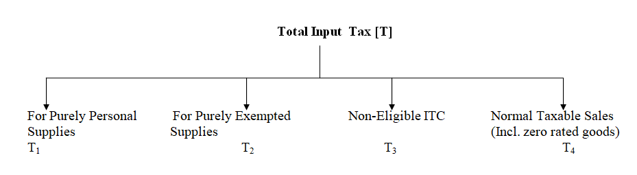 ITC Rules for Common Credit under GST 2