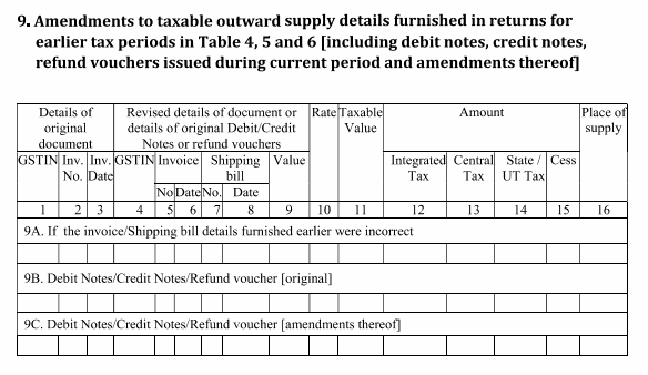 How To Account For Goods Return Under GST - Goods invoice