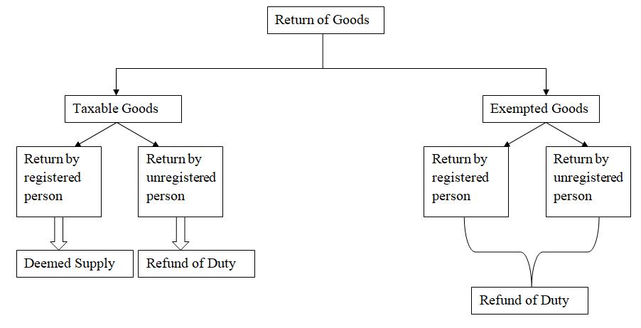 Tax on Goods Return after GST 3