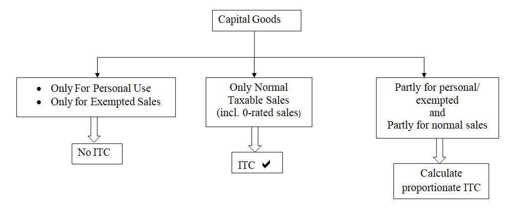 ITC 1
