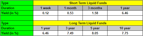 liquid funds short term and long term comparison
