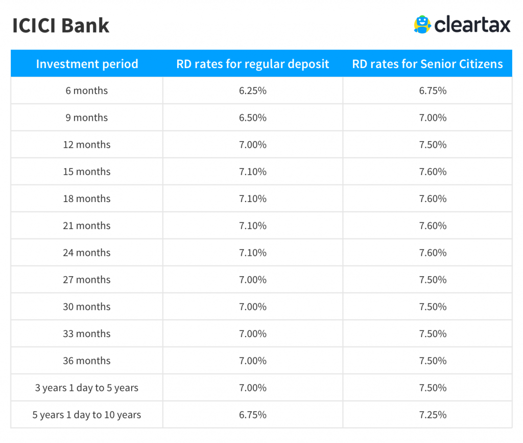 fixed deposit interest rates icici bank senior citizen