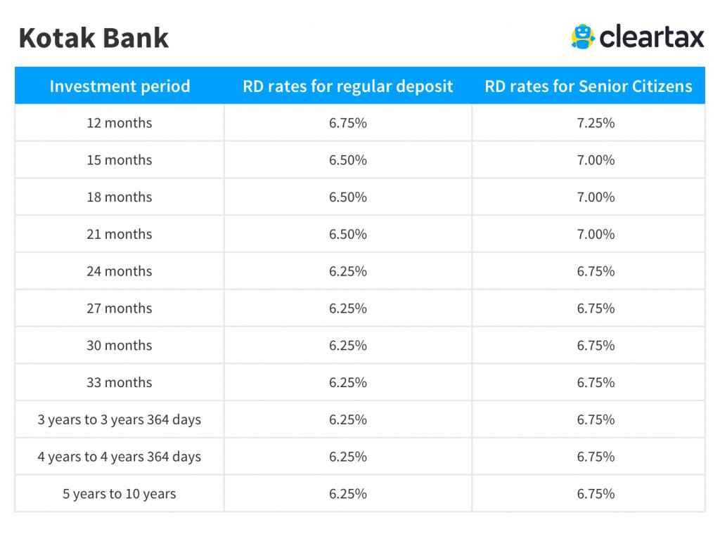 Kotak Bank Recurring Deposit