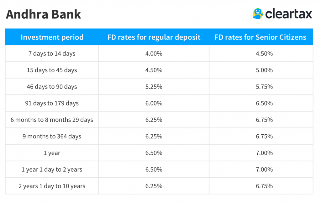 Andhra Bank fixed deposit rates