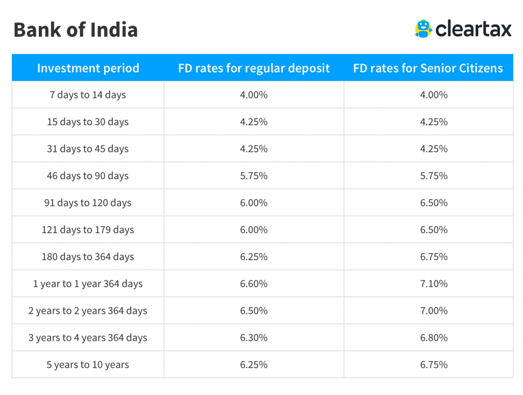 Bank of India fixed deposit rate