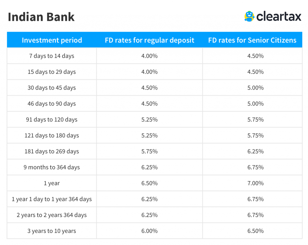 Indian Bank Fixed Deposit rates