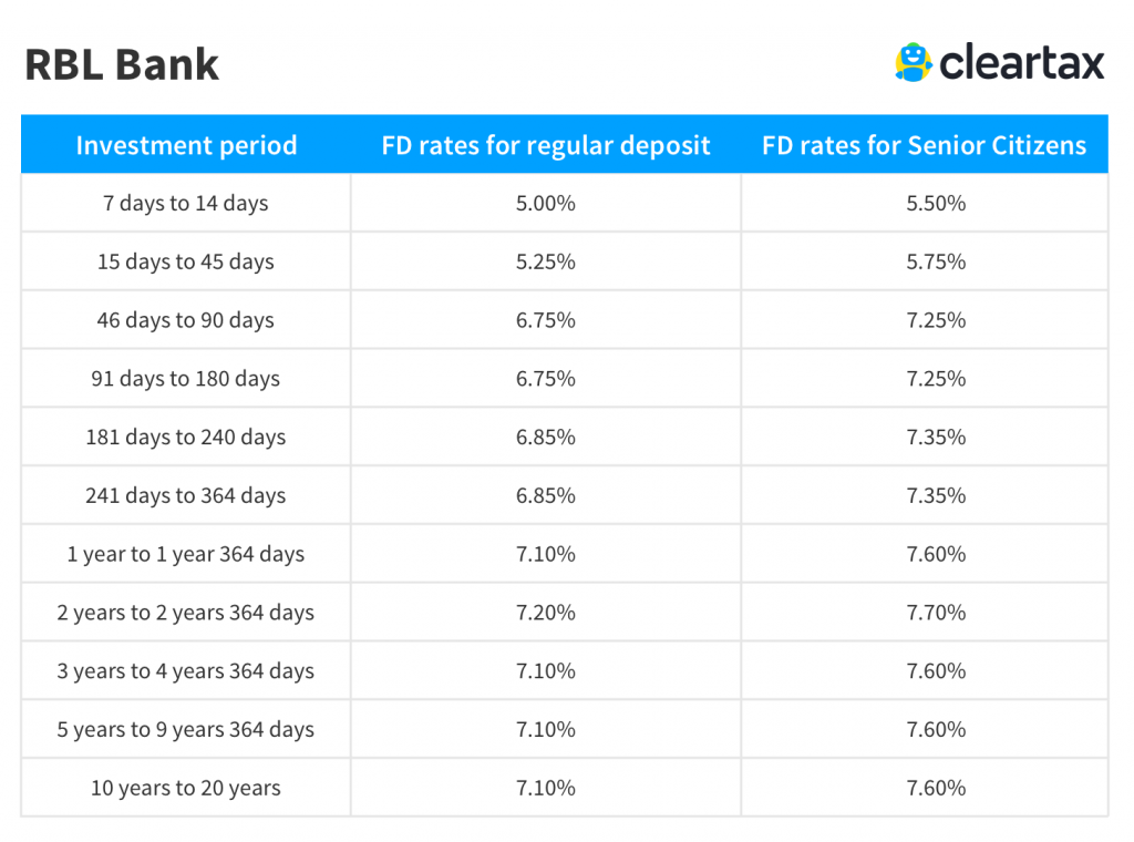 RBL Bank Fixed Deposit rate