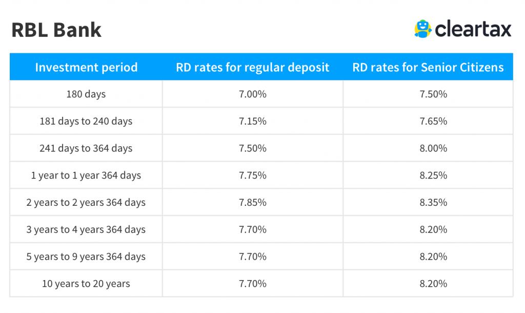 RBL Bank recurring deposit rate