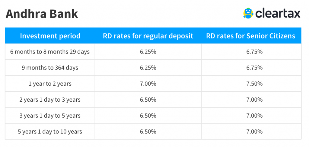 Andhra Bank recurring deposit interest rate