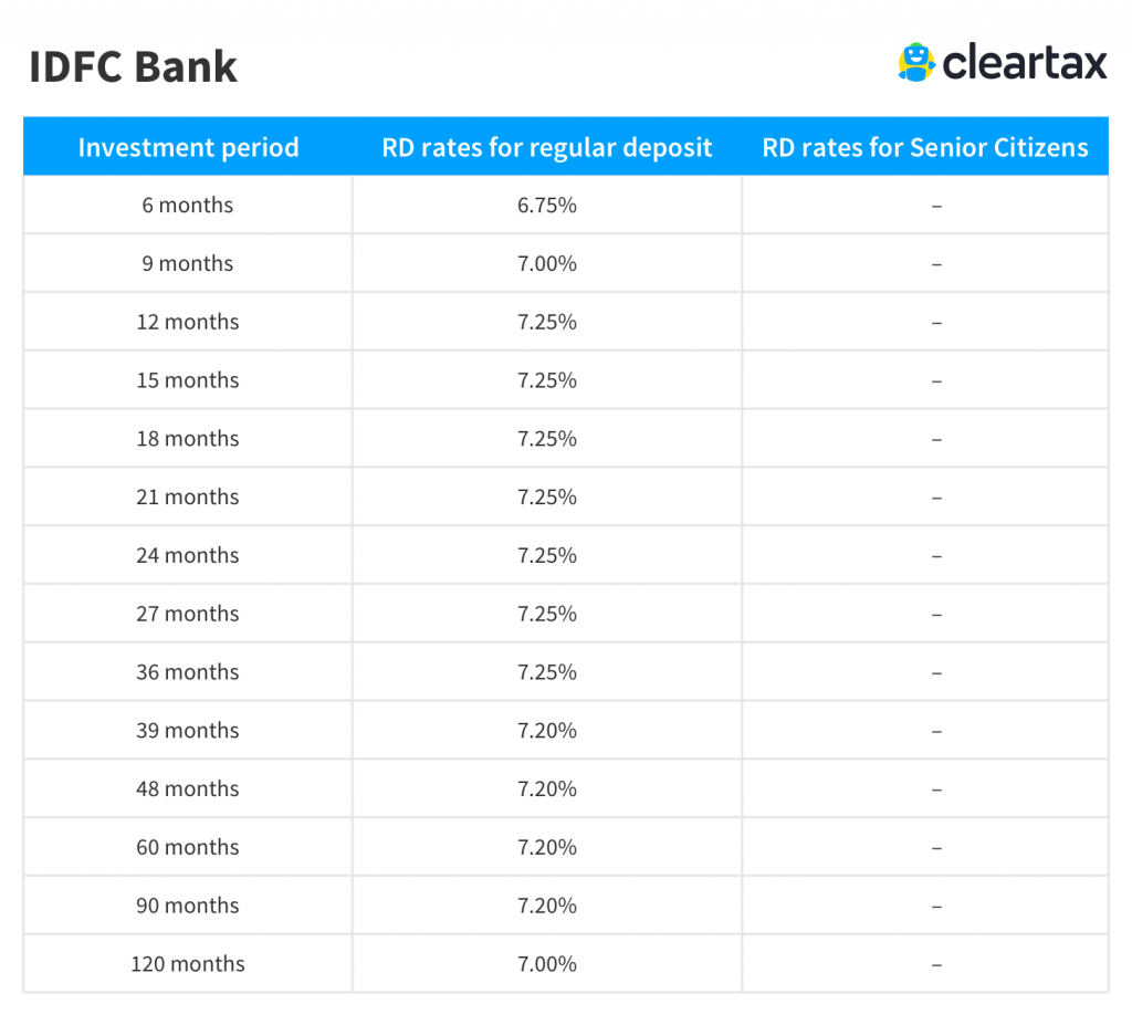 IDFC Bank recurring deposit interest rate