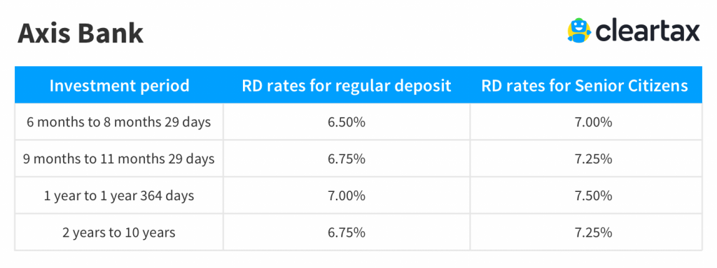 Axis Bank recurring deposit interest rate